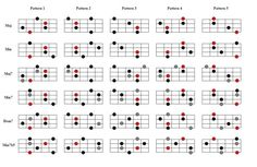 90 Shapes You Need To Know Pt. 2 - Arpeggios
