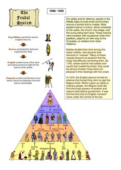 fb20537a9ce03a5f46d98db39a192442 midieval times does it work diagram of the feudal system peasant life pinterest middle