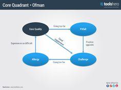 Core Quadrant by Daniel Offman - ToolsHero