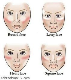 A guide to contouring other people's faces, just in case I need to for theatre back home