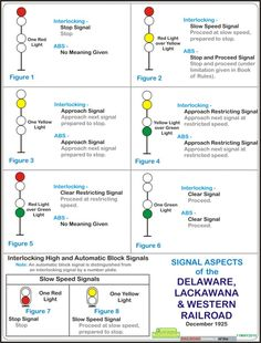 DL&W Signal Aspects 1925, Delaware, Lackawana and Western