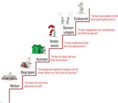 Eigenwijs in onderwijs: Ezelsbruggetje: taxonomie van bloom
