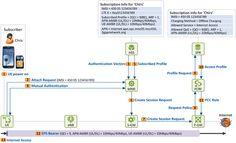 LTE Service Subscription Procedure (Part 1: Offline Subscription) - 2