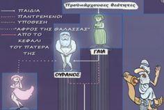 Γενεαλογικό δεντρό των αρχαίων Ελλήνων θεών