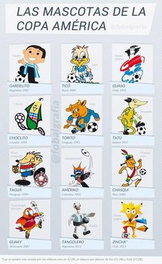 Mascotas de la Copa América de fútbol