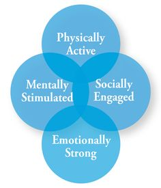 Our Interactive Caregiving philosophy emphasizes doing activities with our Clients, rather than for them. This way we can keep them physically, mentally, socially, and emotionally engaged. Healthy Choices, Healthy Life, Healthy Foods, Comfort Keepers, Heart And Mind, Caregiver, Good To Know, Life Is Good, First Love