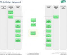 It infrastructure architecture blueprint itil pinterest itil architecture management itil malvernweather Choice Image