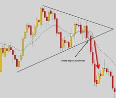 Visit this site http://www.theforexguy.com/common-candlestick-patterns/ for more information on Forex Candlestick Patterns.Forex candlestick patterns rely on the technical analysis of your market factors. A predictive model can help you to ascertain the volume data and opportunity cost.