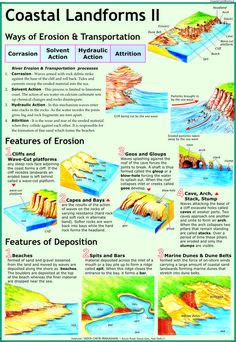 Coastal Landforms 2: Erosion & Deposition Chart