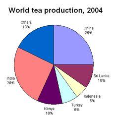 Where to buy oolong tea Tea Benefits, Health Benefits, Healthy Heart Tips, Peppermint Tea, Weight Loss Tea, Heart Disease, Consideration, Fat, Type