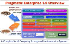 Social Computing Strategy and Implementation approach by Dion Hinchcliffe and Michael Krigsman