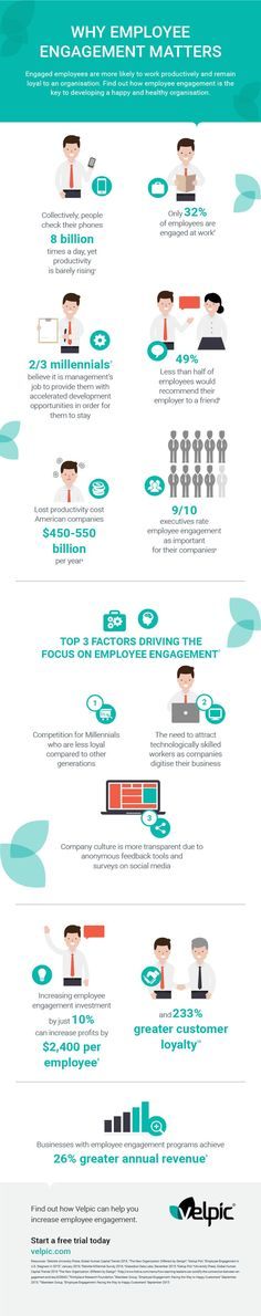 Why Employee Engagement Matters_Velpic Infographic.png