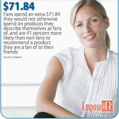 Fans spend an extra $71.84 they would not otherwise spend on products they describe themselves fans of Like Facebook, Health And Wellness, First Love, Fans, Products, Health Fitness, First Crush, Puppy Love, Gadget