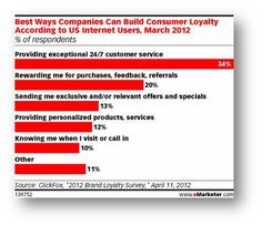 YomStar can help with the top three most top ways to build consumer loyalty and we're proud of it.
