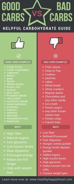 Good carbs vs Bad Carbs infographic. Learn whats healthy and whats not. Helpful Carbohydrate food list.