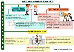 classificação do ato administrativo 1
