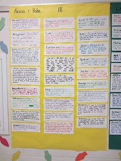 Back to school activity--Students create a dictionary entry using their names. The definitions are descriptions of themselves and then students put the class in abc and add guide words to the top.