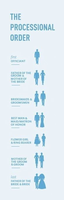 The Traditional Order of the Wedding Procession from | Pinterest ...