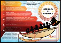 I have saved this pin, for future reference, as I am trying to build my personal knowledge about Pasifika culture and education. It is a cultural definition of Pasifika literacy. The Orator, Writing Process, Student Learning, A3, New Zealand, Literacy, Behavior, Infographic, Knowledge