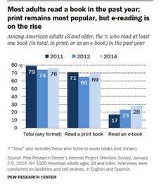 Ebook : 7 constats surprenants sur les bibliothèques - A l'occasion du colloque des bibliothécaires organisé par l'American Library Association, qui a eu lieu à Las Vegas (USA), Pew Research a rassemblé plusieurs études intéressantes effectuées sur les bibliothèques. 7 constats majeurs se dégagent de cette étude....