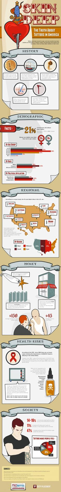 Tattoos in America | #Infographics repinned by @Piktochart