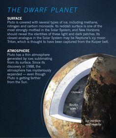 Pluto fly-by: a graphical guide to the historic mission : Nature News & Comment Earth And Space Science, Earth From Space, Science And Nature, Sistema Solar, Cosmos, Pluto Planet, Nasa New Horizons, Planet Project, Solar System Projects