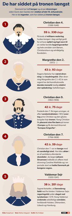 GRAFIK Dronning Margrethe har regeret næstlængst | Nyheder | DR