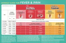 Childrens Tylenol Temperature Chart Fever Infant Motrin Dosage