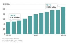 Student Loan Debt Now Exceeds 100 Billion. Why? (click thru for analysis)