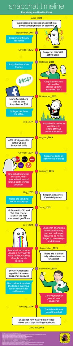 Die Geschichte von Snapchat – von April 2011 bis Januar 2016