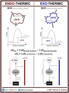 A difference between endothermic and exothermic processes. Chemistry Basics, Chemistry Help, Chemistry Classroom, High School Chemistry, Chemistry Notes, Physical Chemistry, Chemistry Lessons, Teaching Chemistry, Science Notes
