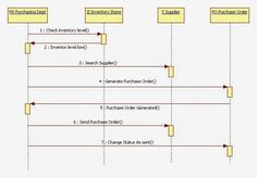 This is a uml sequence diagram example showing the interaction of uml sequence diagram for inventory management system ccuart Gallery