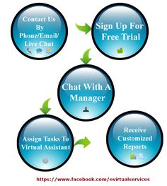 Find the best virtual assistant services available affordable prices on the market.
