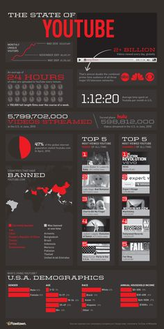 YouTube Stats 2010
