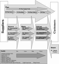 Supply Chain Operating Reference SCOR model