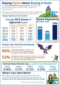Home Buying Myths Slayed [INFOGRAPHIC] Some Highlights: Interest rates are still below historic numbers. of property managers raised their rent in the last 12 months! The credit score requirements for mortgage approval continue to fall. Real Estate Articles, Real Estate Information, Real Estate Tips, Real Estate Buyers, Selling Real Estate, Real Estate Investing, Home Buying Tips, Home Buying Process, Purchase Process