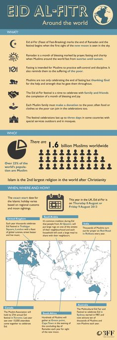 Happy #Eid! Check out some key facts on Eid Al-Fitr as celebrated around the world: (infographic by 3FF)