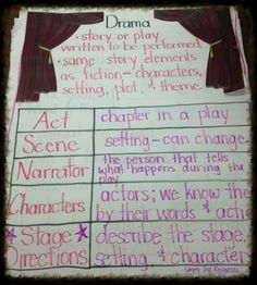 characteristics of a play, anchor chart
