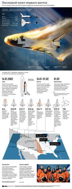 Последний полет первого шаттла | РИА Новости