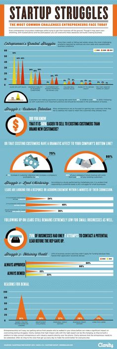 Starting a Business? Here's What You'll Be Up Against (Infographic) http://snip.ly/EJZs