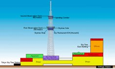 The highlight of the Tokyo Skytree is its two observation decks which offer spectacular views out over Tokyo. The two enclosed decks are located at heights of 350 and 450 meters respectively, making them the highest observation decks in Japan and some of the highest in the world.