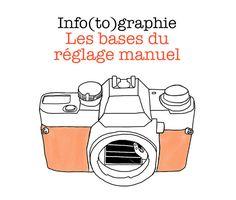 Photoshop, Lightroom, Photo Tips, Photo And Video, Pro Camera, Base, Photography, Inspiration, Design