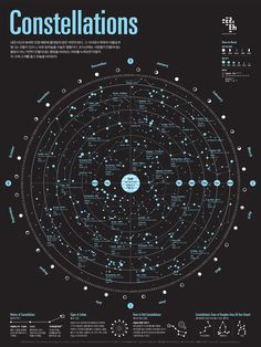 1512 Constellations Infographic Poster on Behance