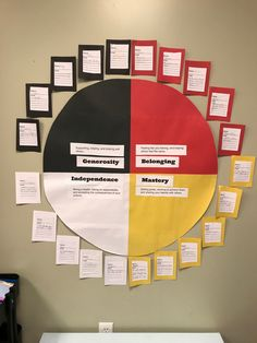 Goal setting with the Circle of Courage Social Studies Activities, Art Therapy Activities, Teaching Social Studies, Teaching Activities, Classroom Setup, School Classroom, Classroom Organization, Classroom Management, Aboriginal Education