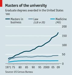 The MBA is being transformed, for better and for worse