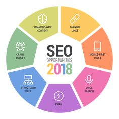 7 SEO Trends That Will Dominate 2018   Keeping up with #SEO in 2018: What you should focus on   #InternetMarketing #SocialMedia #SEO #SMM #Mpgvip #defstar5 #BigData #Digitalmarketing #Digital #startup #marketing #SMM #SEO2018 #GrowthHacking #DigitalMarketing #ORM #Reputation