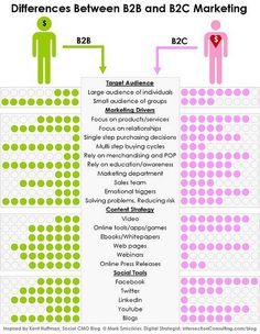 In this modern world, when we compare vs marketing, we find that both the marketing styles are different due to the difference in target group. Comparison cannot be made because when we compare both - vs Let us have a complete comparison of vs marketing. Marketing Logo, Inbound Marketing, Marketing En Internet, Marketing Plan, Marketing Tools, Marketing Digital, Business Marketing, Content Marketing, Marketing And Advertising