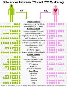 Diferenças entre B2B e B2C - público-alvo, foco de marketing, estratégia de conteúdo, ferramentas sociais.
