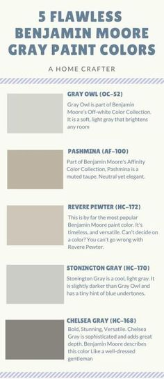 5 Benjamin Moore Gray Colors. Benjamin Moore Gray Paint Colors. Benjamin Moore OC-52 Gray Owl. Benjamin Moore AF-100 Pashima. Benjamin Moore HC-172 Revere Pweter. Benjamin Moore HC-170 Stonington Gray #BenjaminMooreGrayColors #BenjaminMooreGrayPaintColors Via A Home Crafter by rebecca2