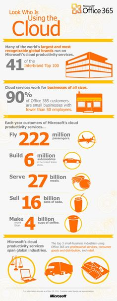 Who's using Microsoft Cloud Services. Infographic #technology